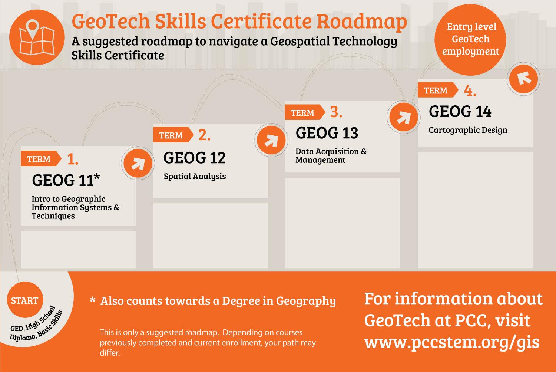 GeoTech Skills Certificate - Natural Sciences - Pasadena