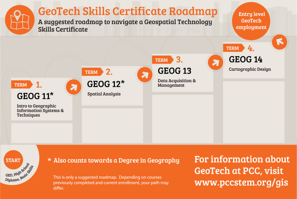Geotech Skills Certificate Natural Sciences Pasadena City College