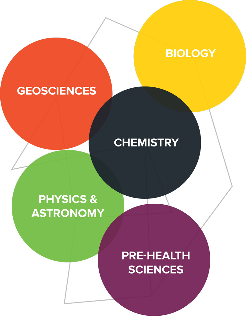 Natural And Physical Sciences