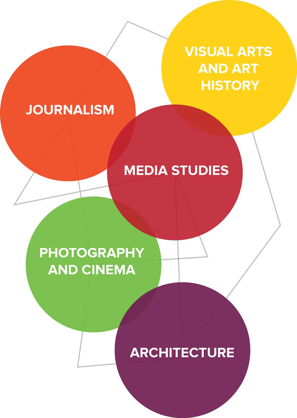 Graphic displaying the major areas of Visual Arts and Media Studies