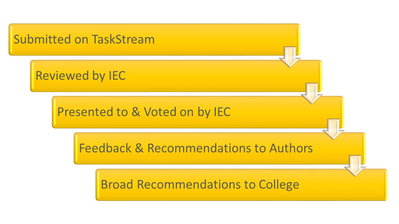 Step 1: Submitted on TaskStream. Step 2: Reviewed by IED. Step 3: Presented to and voted on by IEC. Step 4: Feedback and recommendations to authors. Step 5: Broad recommendations to college.
